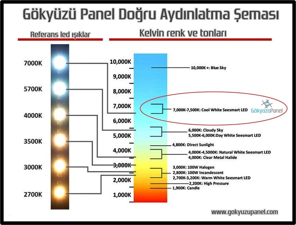 Gökyüzü Panel Doğru Aydınlatma Şeması
